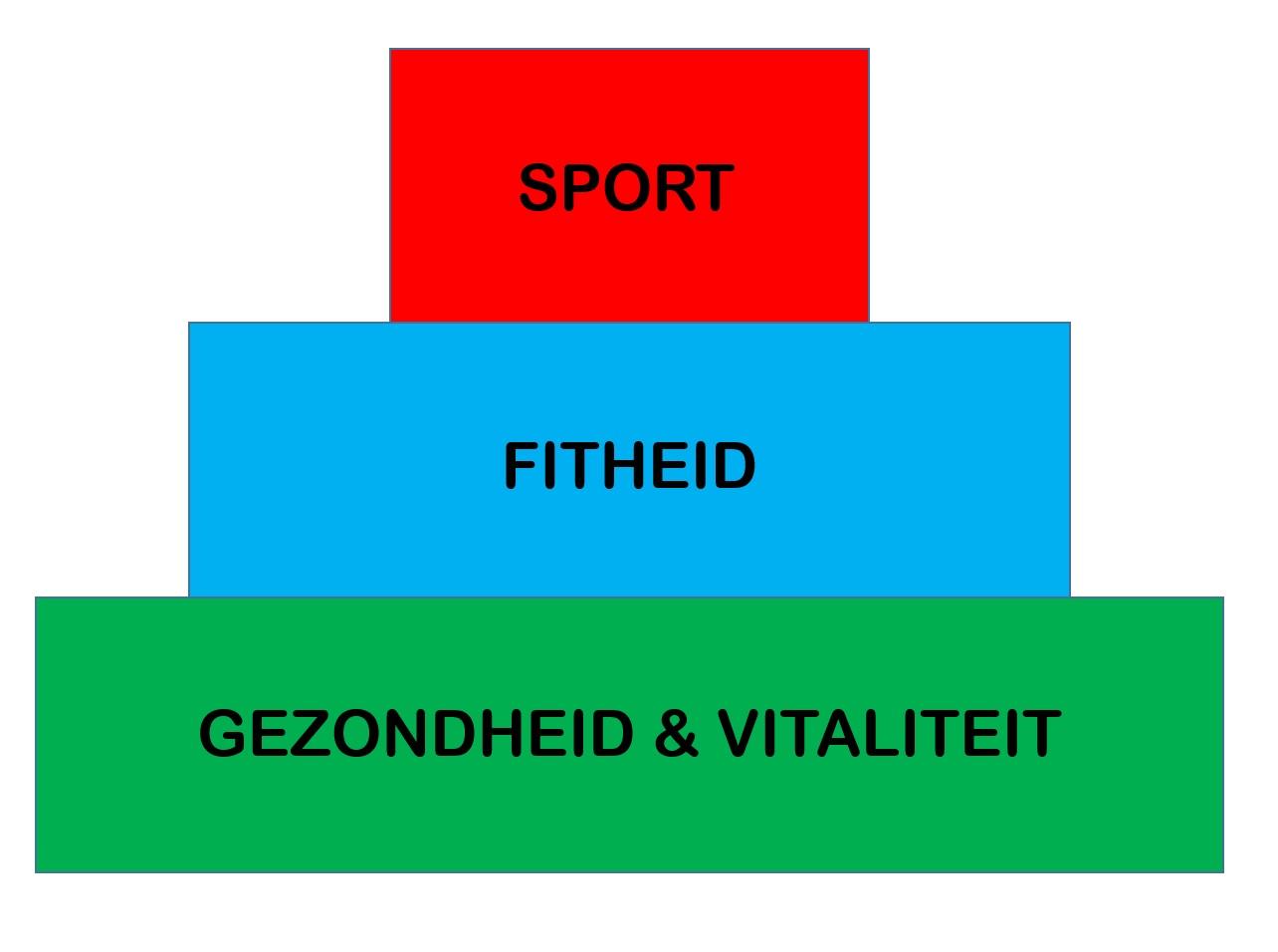 gezondheid en vitaliteit zijn de basis van conditie en sport